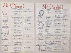 178 Best Geometry Images Teaching Math Teaching Shapes 2d 3d Shapes