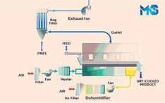We are leading Fluidized Bed Dryer Manufacturer in India.We design Fluidized Bed dryers for food and dairy, chemical and pharmaceutical industries. Fluidized bed drying is the optimal method for controlled, gentle and even drying of wet solids. The intensive heat/mass exchange of the fluidized bed product makes this method particularly effective and time-saving. #FluidizedBedDryer #IndustrialDryer #Dryers #Manufacturer #Industry #CustomizedFluidizedBedDryer Industrial Dryers, Fluidized Bed, Best Dryer, Company Finance, Air Fan, Thin Film, Kinetic Energy