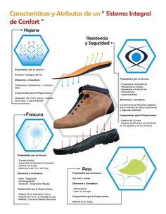 f9b9cfb6 Para la Higiene, Frescura, Resistencia, Seguridad y Peso del calzado, Smith  Shoes