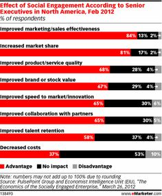 84% of executives said that social media campaigns had increased the effectiveness of marketing and sales efforts, while 81% said a social media presence had helped their companies increase market share.