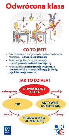 Polish Language, Science For Kids, Music Education, Educational Technology, Social Skills, Teaching English, Teaching Kids, How To Lose Weight Fast, Back To School