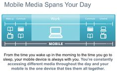 Inforgraphics on Mobile Website Usage
