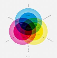 Data Visualization Chart. I love these Uber-Venn Diagrams
