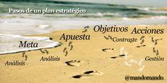 1º Objetivos 2º Acciones =========  3º Meta Alcanzada  El orden de algunos factores SIEMPRE afecta el resultado. #estrategia