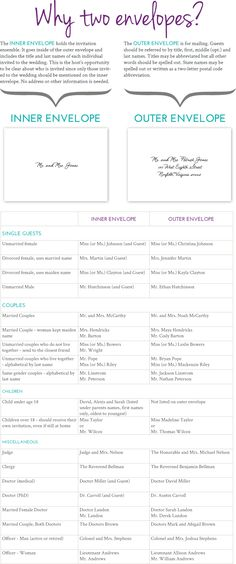 How to Make Your Wedding Guest List Excel Spreadsheet Free Download - best of writing invitation worksheet