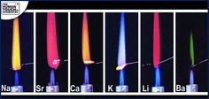Electronic configuration of the elements helps emitting the colours as seen below. The atoms give out the characteristic colours due to the flames' heat energy that emits higher quantum level of the electrons as they return to lower energy levels.