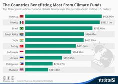 The Countries Benefitting Most From Climate Funds