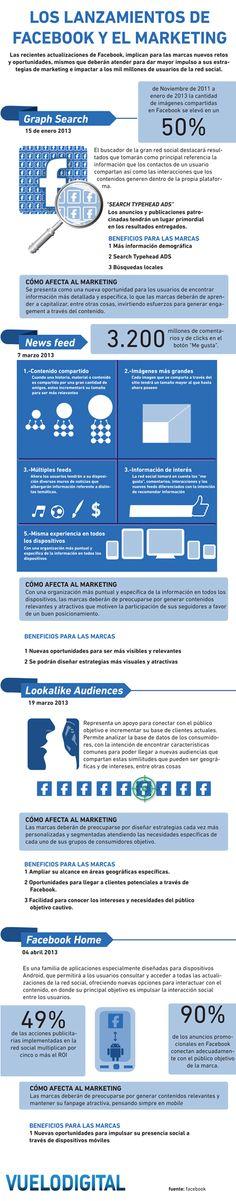 Como afectan al Marketing todas las novedades de Facebook. vía Vuelo Digital.