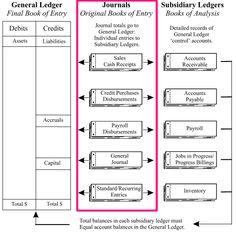Debit And Credit Cheat Sheet   General Ledger Debits Credits ...