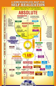 Atmajyothi-Prabhu: Road Map for Self Realization based on Nisargadatta Maharaj