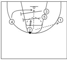 This play is run against a man to man defense and is from Creighton Burns' newsletters. Click this link to see a listing of all of the animated plays and diagrammed plays posted on this site: Animated Basketball Plays If…Read more → Basketball Training Equipment, Basketball Schedule, Basketball Tricks, Basketball Scoreboard, Basketball Skills, Volleyball Drills, Volleyball Quotes, Volleyball Gifts, Coaching Volleyball