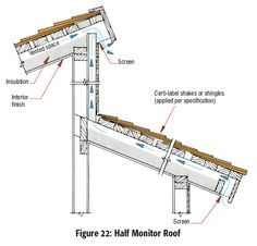 Construction and details on pinterest green roofs roof for Clerestory roof truss design