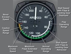 Air Speed Indicator and Colour Markings + V Speeds – Radio Telephony and Aviation subjects for CPL and ATPL Aviation Training, Pilot Training, Airplane Flying, Airplane Pilot, Airplane Landing, Aircraft Instruments, Pilot Humor, Flight Simulator Cockpit, Flight Lessons