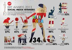 The BRIT Awards 2013 winners according to social media