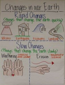 An anchor chart like this one would help explain the differences between rapid and slow changes in the Earth.