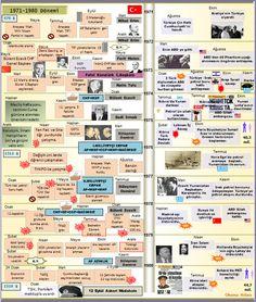 1971-1980 Dönemi Türkiye Siyasî ve ekonomik istikrarsızlık durmadı, 1960'ların ortalarında başlayan öğrenci hareketle...