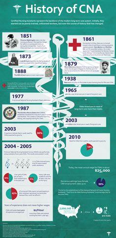 CNA-History-infographic.jpg 1,000×2,056 pixels