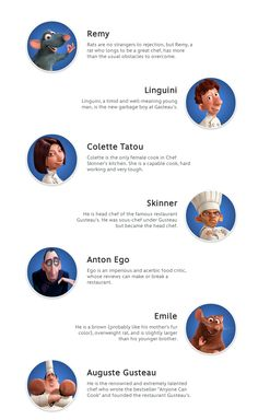 Ratatouille descriptions by disney com 169 disney all rights
