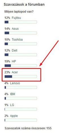 Notebook: A fórum tagjainak az Acer laptopokat kedveli a legjobban Laptop, Notebook, Chart, Blog, Blogging, Laptops, The Notebook, Exercise Book, Notebooks