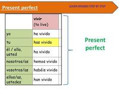Spanish lesson 111: Present perfect 1 - Pretérito perfecto compuesto