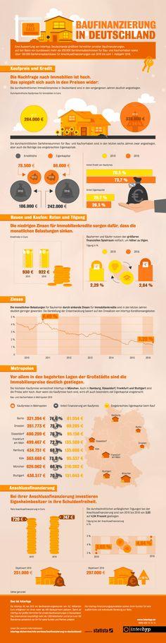 Fakten zur Baufinanzierung in Deutschland