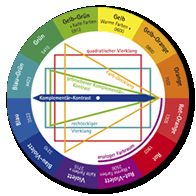 Colours and their combinations (colour theory) - Mettler AG