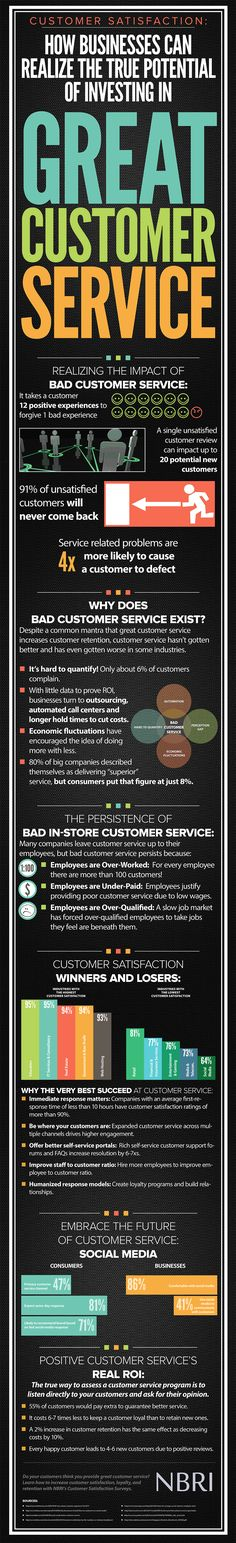 Infographic: Customer Satisfaction