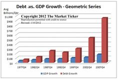 Debt vs GDP growth