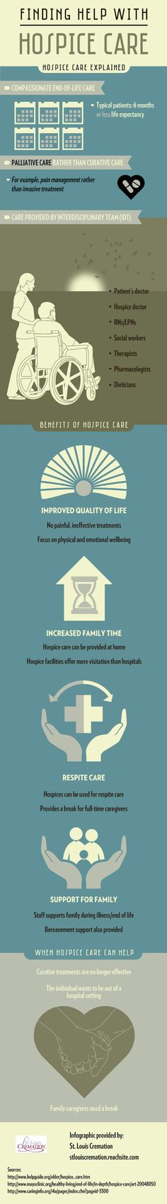 Patients receiving hospice care work with an interdisciplinary team that includes the patient's doctor, the hospice doctor, social workers, therapists, dieticians, and more. View this infographic from a St. Louis cremation service for more hospice facts.