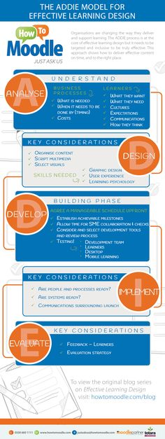 Achieving Effective Learning Design Infographic - http://elearninginfographics.com/achieving-effective-learning-design-infographic/