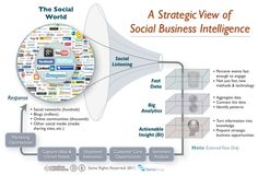 A Strategic View of Social Business Intelligence
