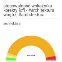 Wskaźniki korekty stosowane przy wycenie w oprogramowaniu #simplifee #architektura i #architekturawnętrz, #architecture #interiordesign #poland https://simplifee.pl/statistic/infografika/15/script-idinfogram_0_642/