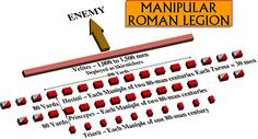 Maniple (meaning handful) was a tactical unit formation. It was also the name of the military insignia carried by such unit. Attached to a legion were also a number of very light skirmishers called velites armed with javelins drawn from the poorer sections of Roman society, a handful of Equestrian cavalry, auxiliaries (mostly cavalry) drawn from Rome's Italian allies (socii) and a large number of non-combatants.