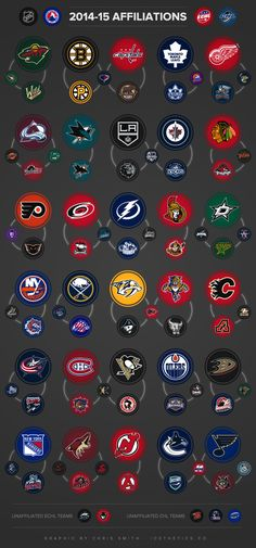 INFOGRAPHIC: 2014-15 NHL AFFILIATIONS #hockey I now love the Reading Royals even though they're with the Flyers..