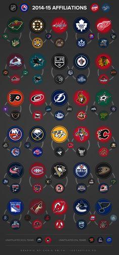 INFOGRAPHIC: 2014-15 NHL AFFILIATIONS #hockey