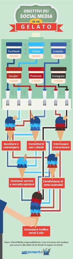 Infografica rinfrescante: obiettivi dei social media in un gelato