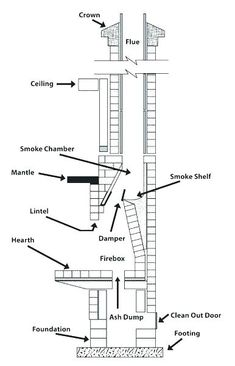 Chimney And Fireplace Parts Diagram And Anatomy
