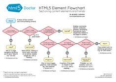 Trochęprzydatnych informacji o HTML5