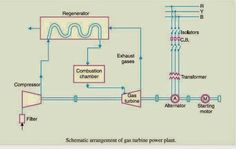 Schematic Diagram of Gas Power Plant - Electrical Engineering Pics: