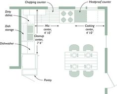 Planning Your Kitchen: Five Tools for Layout - Fine Homebuilding ...