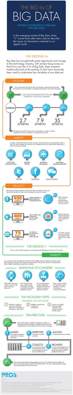 The Big Vs of Big Data: An Infographic on Using Volume, Variety and Velocity to Break Down the Data Set image Pros BigData Infographic White...