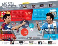 Messi vs Messi