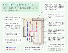 シューズクロークを作るときのポイント ポイントを押さえて、使い勝手の良い快適なシューズクロークを作りましょう。