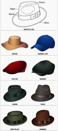 Nama macam-macam Topi Laki-laki   Pria yang populer di dunia Caps Hats 76db916337