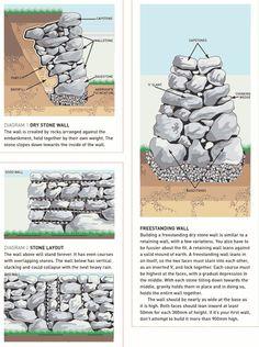 Garten - Trockenmauer - Naturstein - rock wall wall How to Build a Dry Stone Wall Rock Retaining Wall, Stone Fence, Stone Walkways, Stone Masonry, Dry Stone, Walled Garden, Rock Wall, Garden Types, Raised Garden Beds