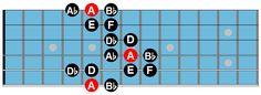 Byzantine guitar scale