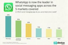 #WeChat and company, chi vince?
