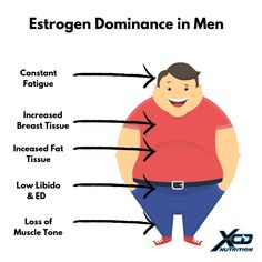 Are you experiencing these symptoms, learn how DIM can help. Muscle Tone, Gain Muscle, High Testosterone, Man Beast, Low Libido, Estrogen Dominance, Female Hormones, Growth Hormone