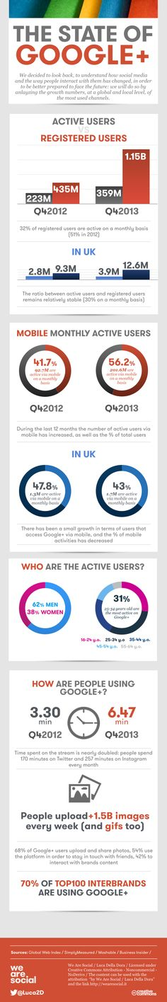 The State of Google Plus [Infographic] - Brandwatch
