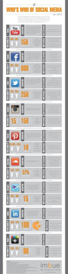 2012 List of Who's Who of Social Media. Understanding how social media marketers use each of the social platforms and what each network has to offer.